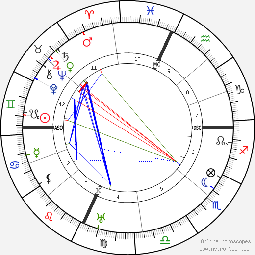 Хайме Сабартес Jaime Sabartes день рождения гороскоп, Jaime Sabartes Натальная карта онлайн