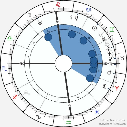 Jimmy Walker wikipedia, horoscope, astrology, instagram