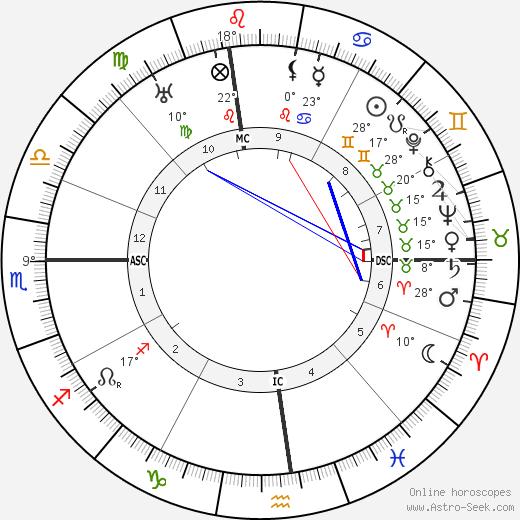 Jimmy Walker birth chart, biography, wikipedia 2019, 2020