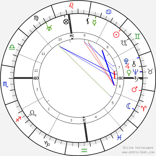 Jimmy Walker birth chart, Jimmy Walker astro natal horoscope, astrology
