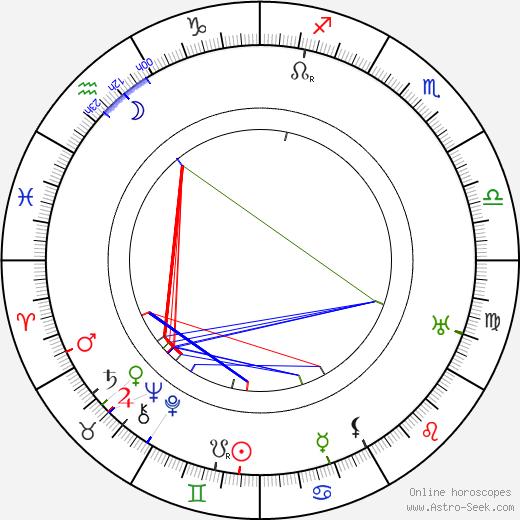 John Gottowt tema natale, oroscopo, John Gottowt oroscopi gratuiti, astrologia