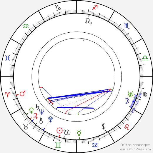 Хуан де ла Крус (символ) Juan de la Cruz день рождения гороскоп, Juan de la Cruz Натальная карта онлайн