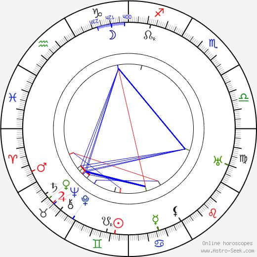 Lois Weber astro natal birth chart, Lois Weber horoscope, astrology