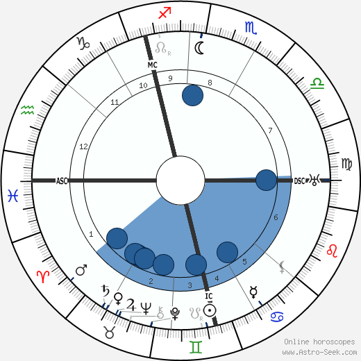 Mordecai Kaplan wikipedia, horoscope, astrology, instagram