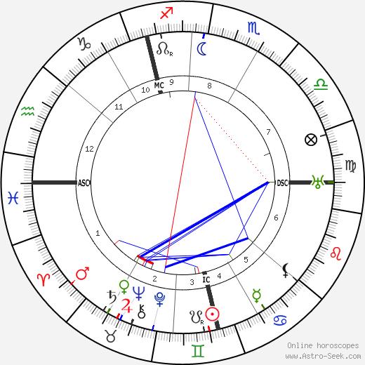 Mordecai Kaplan tema natale, oroscopo, Mordecai Kaplan oroscopi gratuiti, astrologia