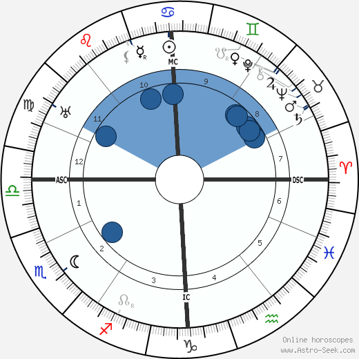 C. J. Ducasse wikipedia, horoscope, astrology, instagram