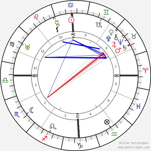 C. J. Ducasse день рождения гороскоп, C. J. Ducasse Натальная карта онлайн