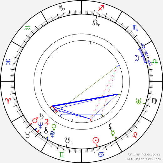 Enrique Muiño день рождения гороскоп, Enrique Muiño Натальная карта онлайн