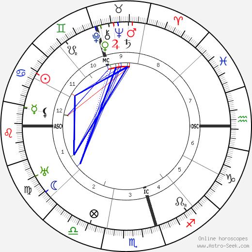 Leon Errol tema natale, oroscopo, Leon Errol oroscopi gratuiti, astrologia