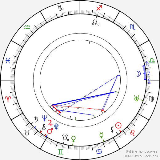 Lída Sudová birth chart, Lída Sudová astro natal horoscope, astrology