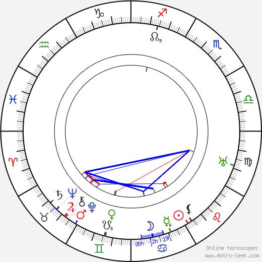 Olga Preobraženskaja день рождения гороскоп, Olga Preobraženskaja Натальная карта онлайн