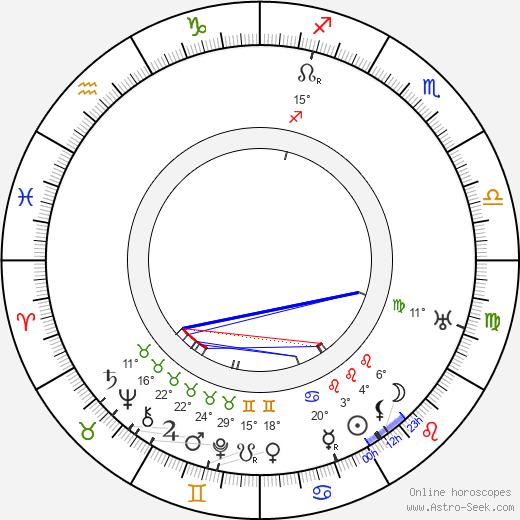 Oscar Hemberg birth chart, biography, wikipedia 2019, 2020