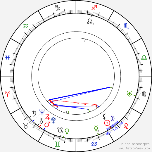 Oscar Hemberg astro natal birth chart, Oscar Hemberg horoscope, astrology