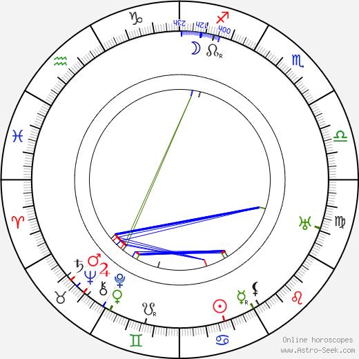 William Anthony McGuire день рождения гороскоп, William Anthony McGuire Натальная карта онлайн