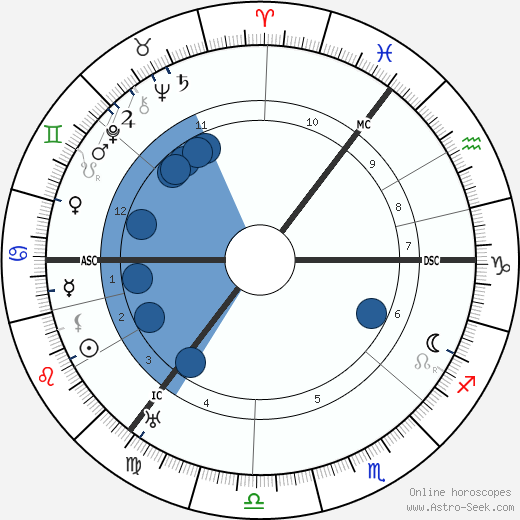 Alexander Fleming wikipedia, horoscope, astrology, instagram