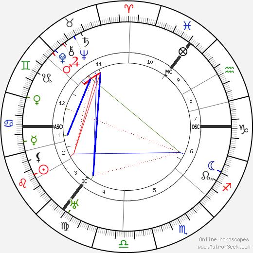 Александр Флеминг Alexander Fleming день рождения гороскоп, Alexander Fleming Натальная карта онлайн