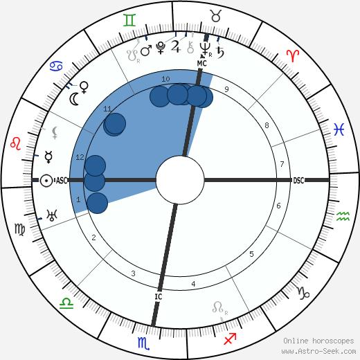 Aubert Frere wikipedia, horoscope, astrology, instagram
