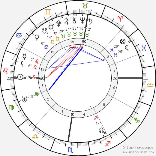 Cecil B. DeMille birth chart, biography, wikipedia 2019, 2020