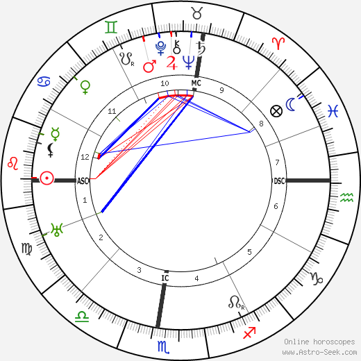 Cecil B. DeMille astro natal birth chart, Cecil B. DeMille horoscope, astrology