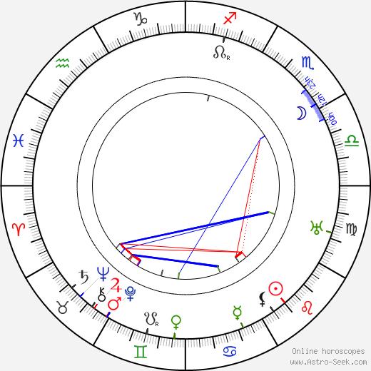 Дора Бутби Dora Boothby день рождения гороскоп, Dora Boothby Натальная карта онлайн