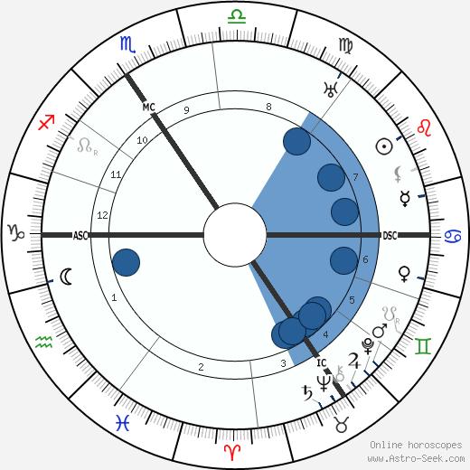 Ewald Von Kleist wikipedia, horoscope, astrology, instagram