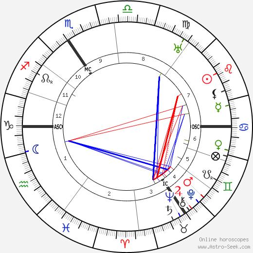 Ewald Von Kleist birth chart, Ewald Von Kleist astro natal horoscope, astrology