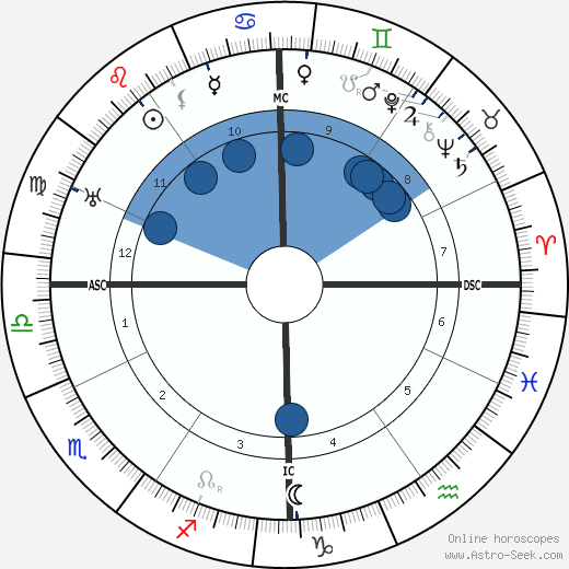 François Darlan wikipedia, horoscope, astrology, instagram