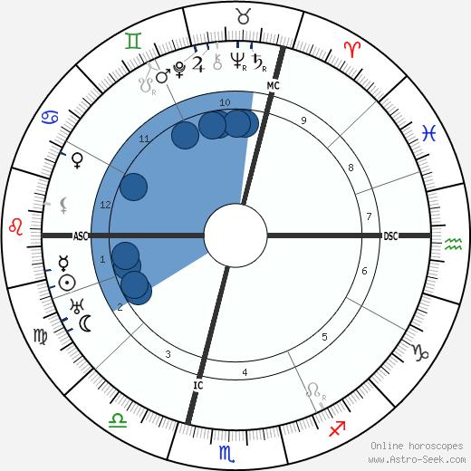 Franz Gurtner wikipedia, horoscope, astrology, instagram