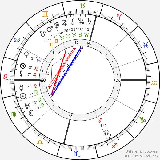 Franz Gurtner birth chart, biography, wikipedia 2019, 2020