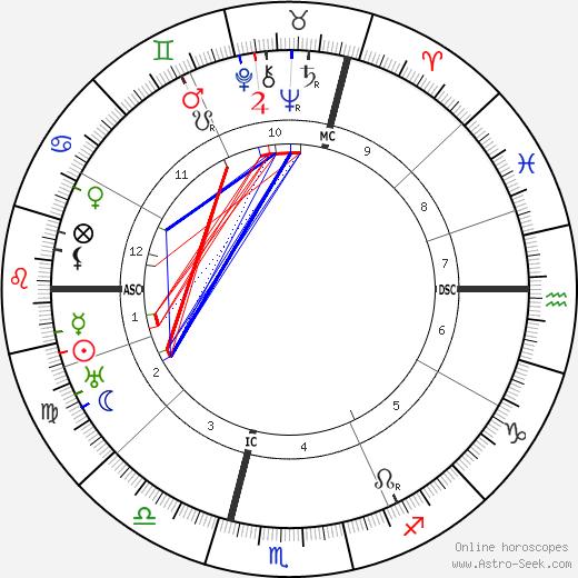 Franz Gurtner astro natal birth chart, Franz Gurtner horoscope, astrology