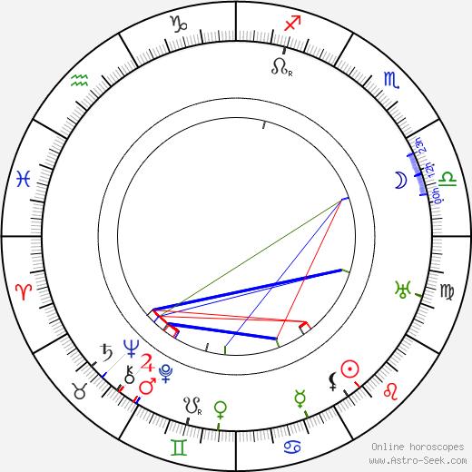 Fritz Spira день рождения гороскоп, Fritz Spira Натальная карта онлайн