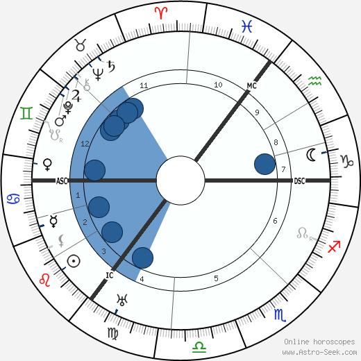 J. W. Bulmer wikipedia, horoscope, astrology, instagram