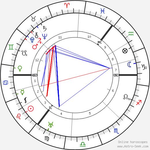 J. W. Bulmer день рождения гороскоп, J. W. Bulmer Натальная карта онлайн