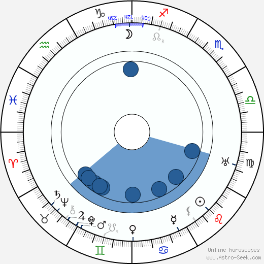 Leo Carrillo wikipedia, horoscope, astrology, instagram