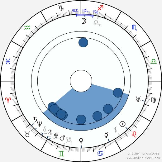 Lillian Albertson wikipedia, horoscope, astrology, instagram