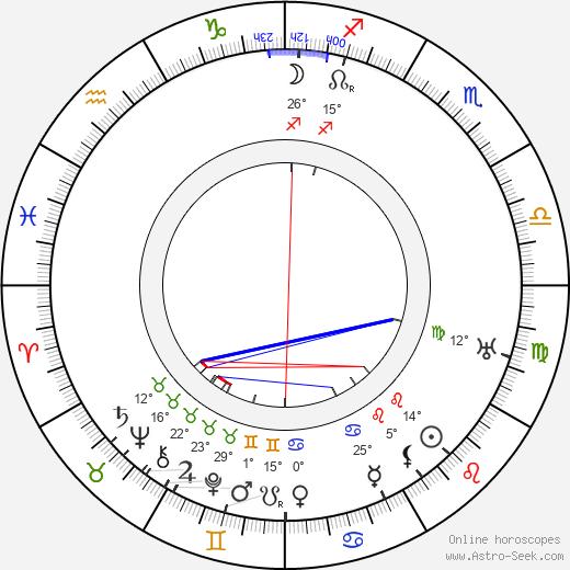 Lillian Albertson birth chart, biography, wikipedia 2019, 2020