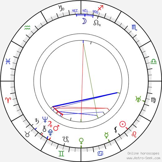Lillian Albertson astro natal birth chart, Lillian Albertson horoscope, astrology