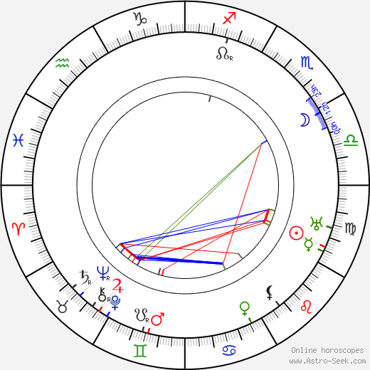 Oscar Sabo astro natal birth chart, Oscar Sabo horoscope, astrology