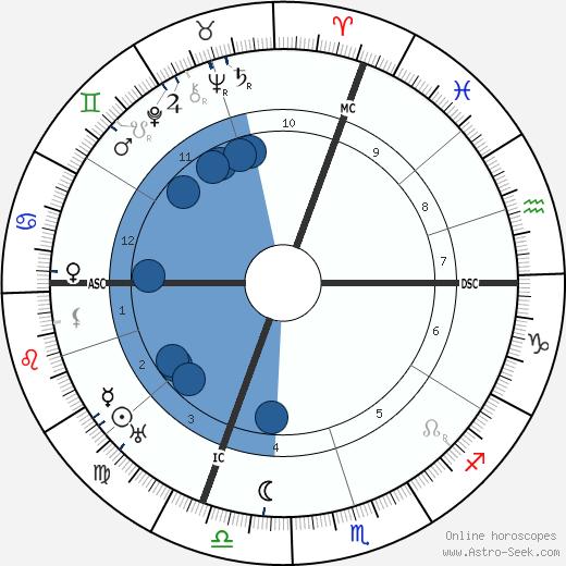 Valery Larbaud wikipedia, horoscope, astrology, instagram