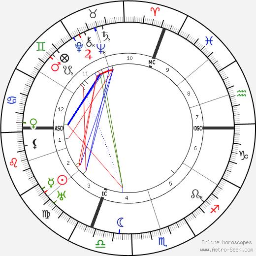 Valery Larbaud astro natal birth chart, Valery Larbaud horoscope, astrology