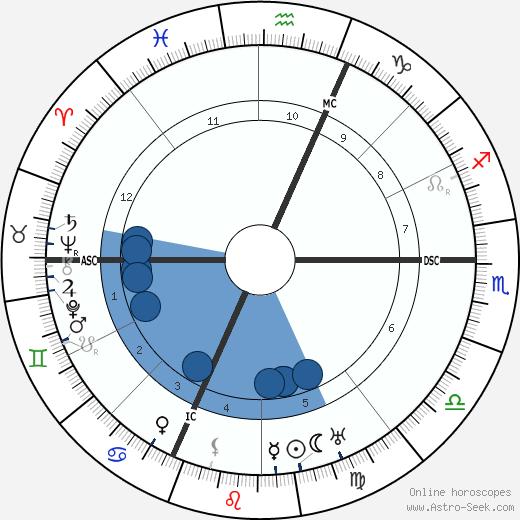 Vincenzo Lancia wikipedia, horoscope, astrology, instagram