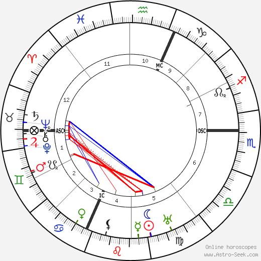 Винченцо Лянча Vincenzo Lancia день рождения гороскоп, Vincenzo Lancia Натальная карта онлайн