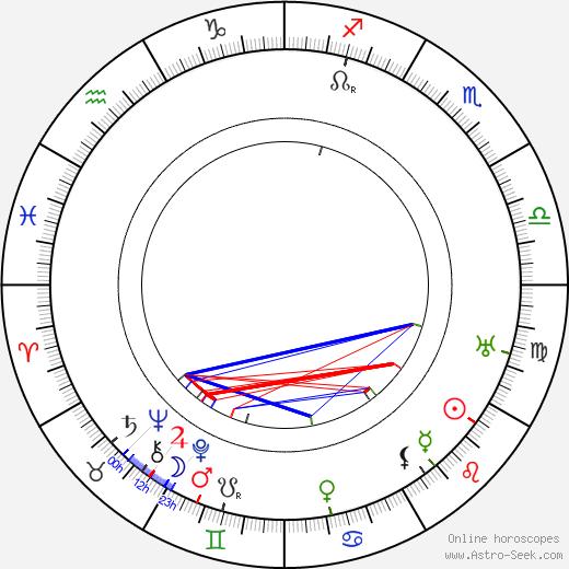 W. W. Hodkinson день рождения гороскоп, W. W. Hodkinson Натальная карта онлайн