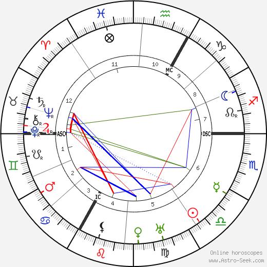 Alexander Kanoldt tema natale, oroscopo, Alexander Kanoldt oroscopi gratuiti, astrologia