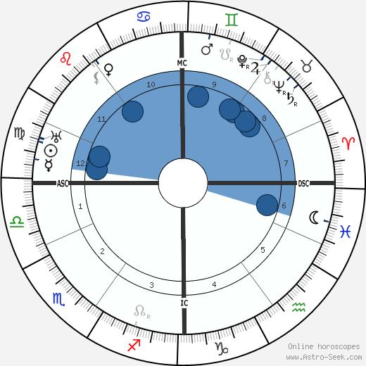 Franz Hellens wikipedia, horoscope, astrology, instagram
