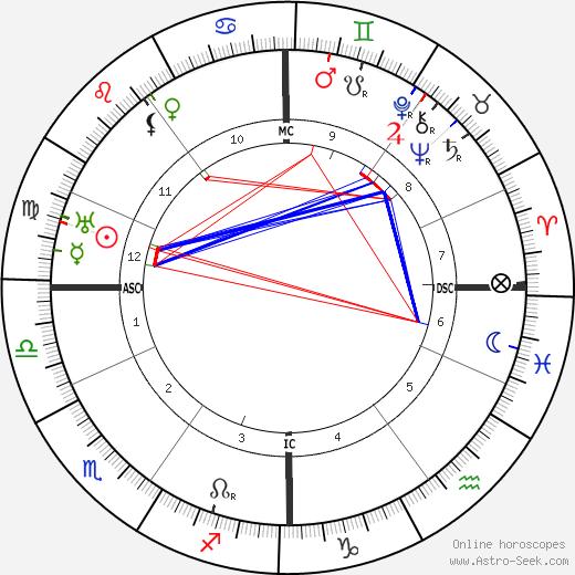Franz Hellens astro natal birth chart, Franz Hellens horoscope, astrology
