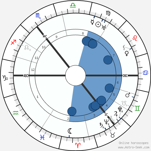 Harald Weber horoscope, astrology, sign, zodiac, date of birth, instagram