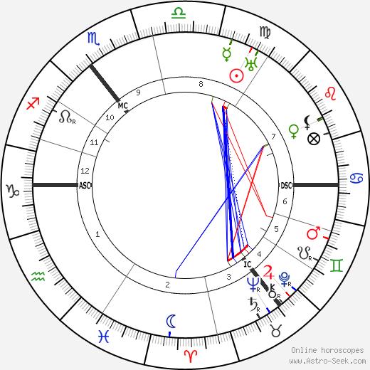 Harald Weber день рождения гороскоп, Harald Weber Натальная карта онлайн