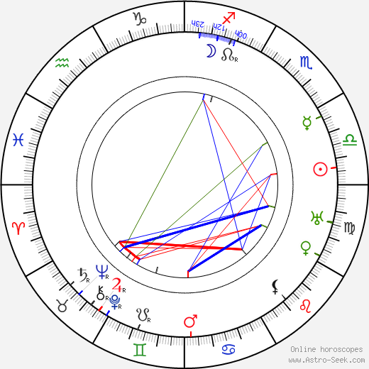 Людвиг фон Мизес Ludwig von Mises день рождения гороскоп, Ludwig von Mises Натальная карта онлайн