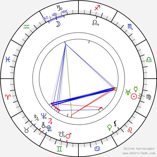 Max Obal tema natale, oroscopo, Max Obal oroscopi gratuiti, astrologia